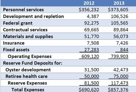 Potomac River Fisheries Commission spending for 2013 and 2013